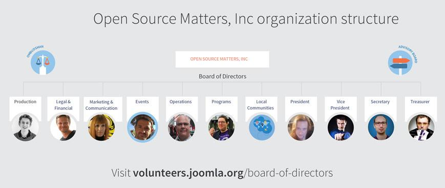 joomla board feb26 2018